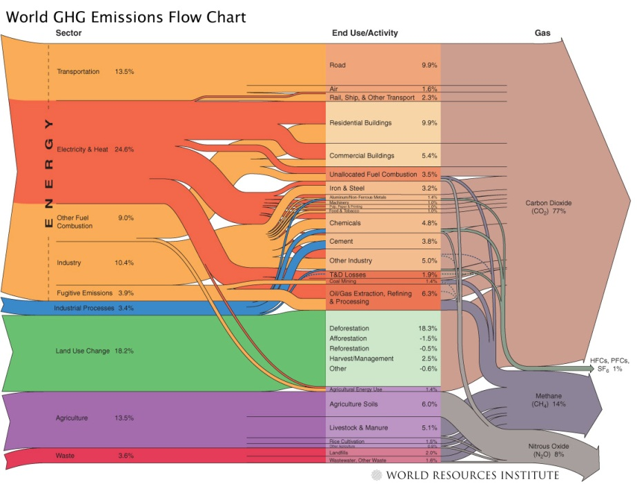 emissions flow chart
