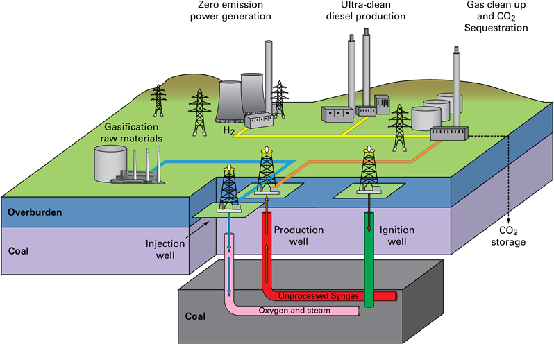 underground coal gasification process