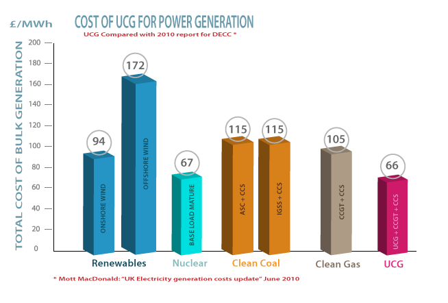 cost of underground coal gasification
